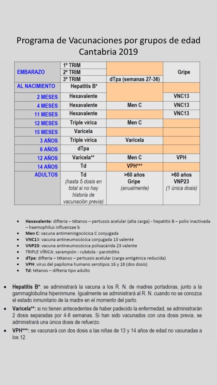 Consejeria De Sanidad De Cantabria Vacunaciones